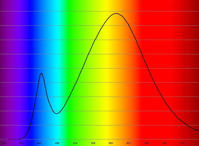 Spectre LED 830