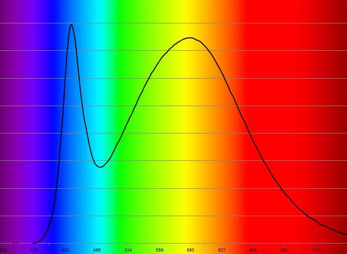 Spectre LED 840