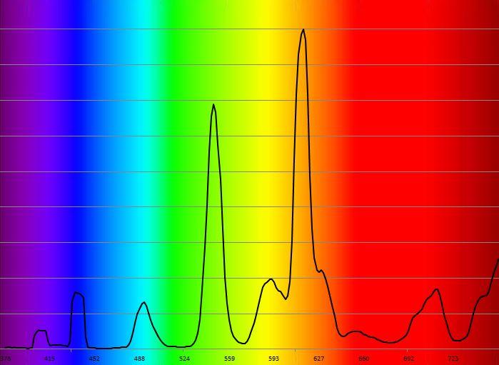 Spectre flucompactes