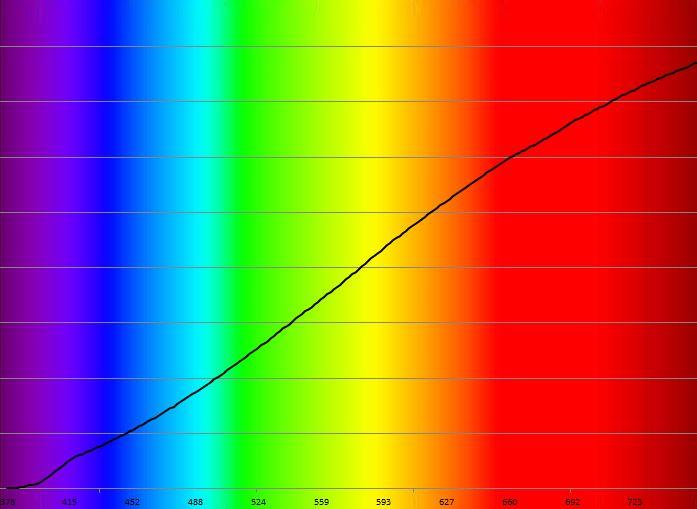 Spectre halogène