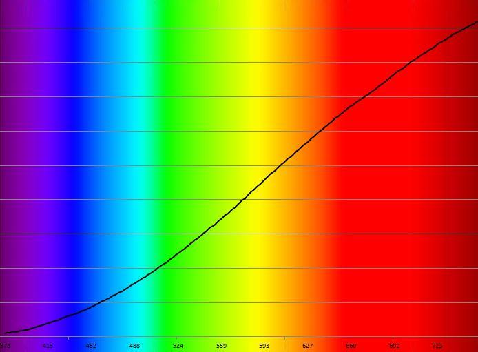 Spectre incandescence