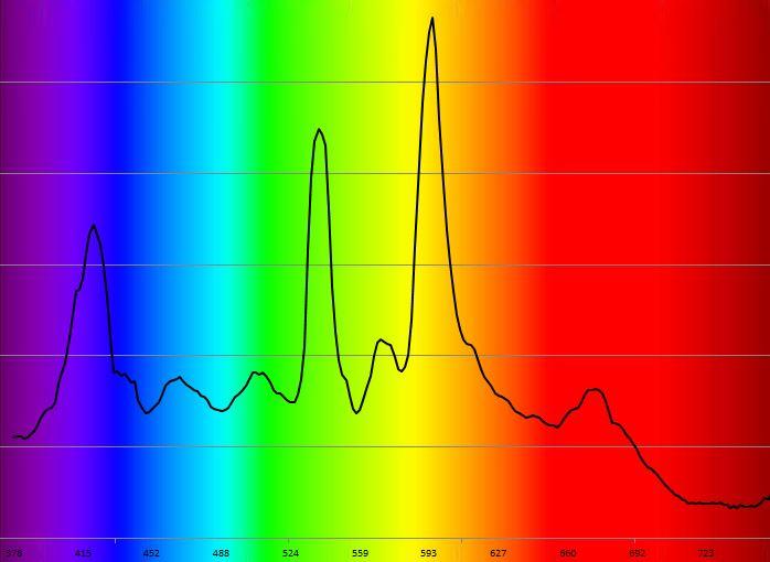 Spectre iodures métalliques