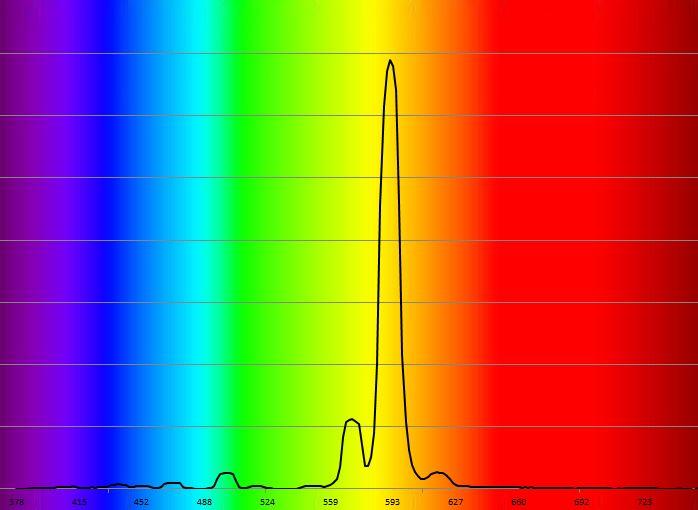 Spectre sodium haute pression