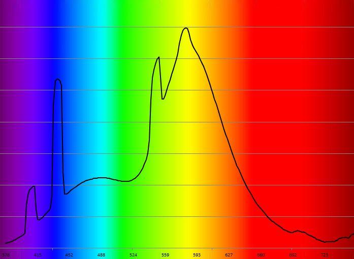 Spectre tube fluorescent