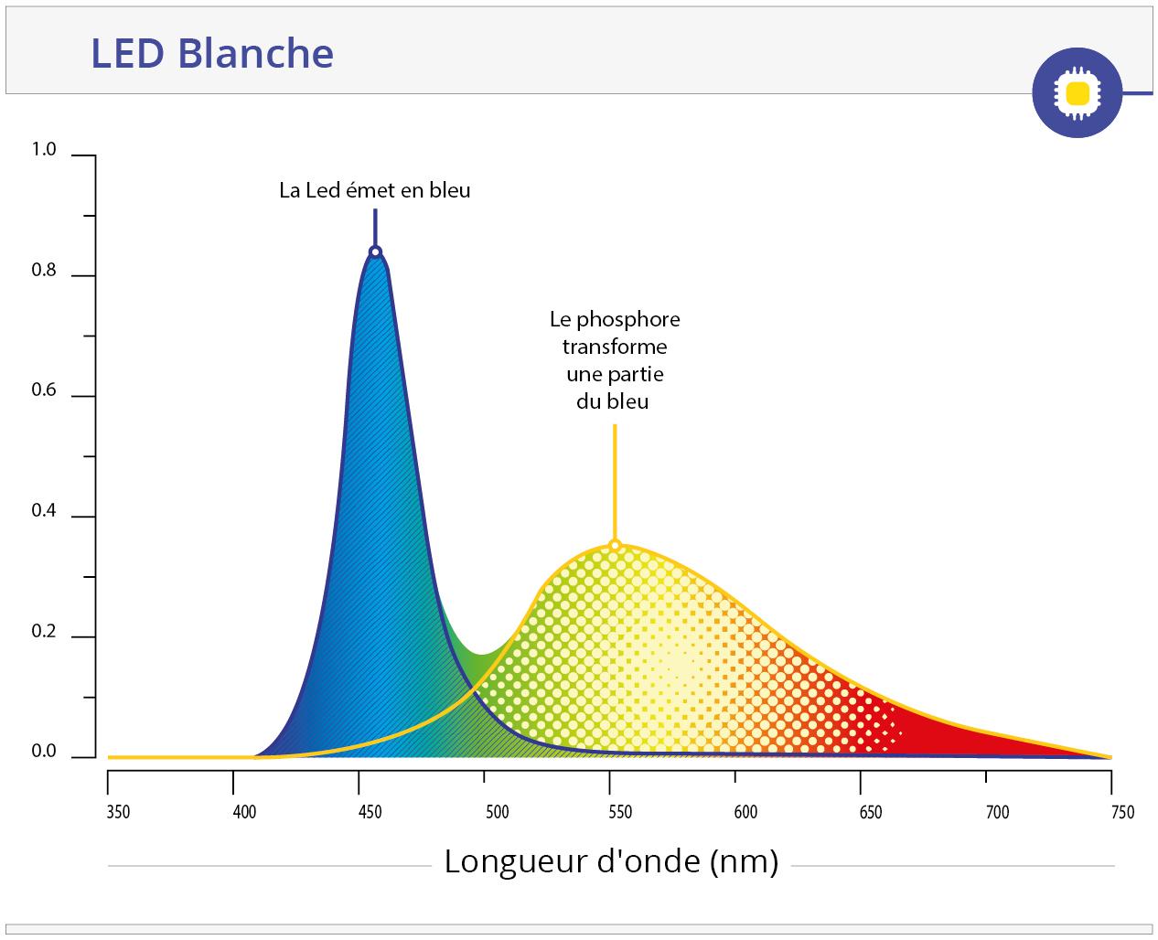 Courbe LED bleu et phosphore jaune vrai spectre