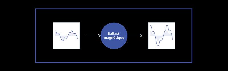 Flicker ballast magnétique