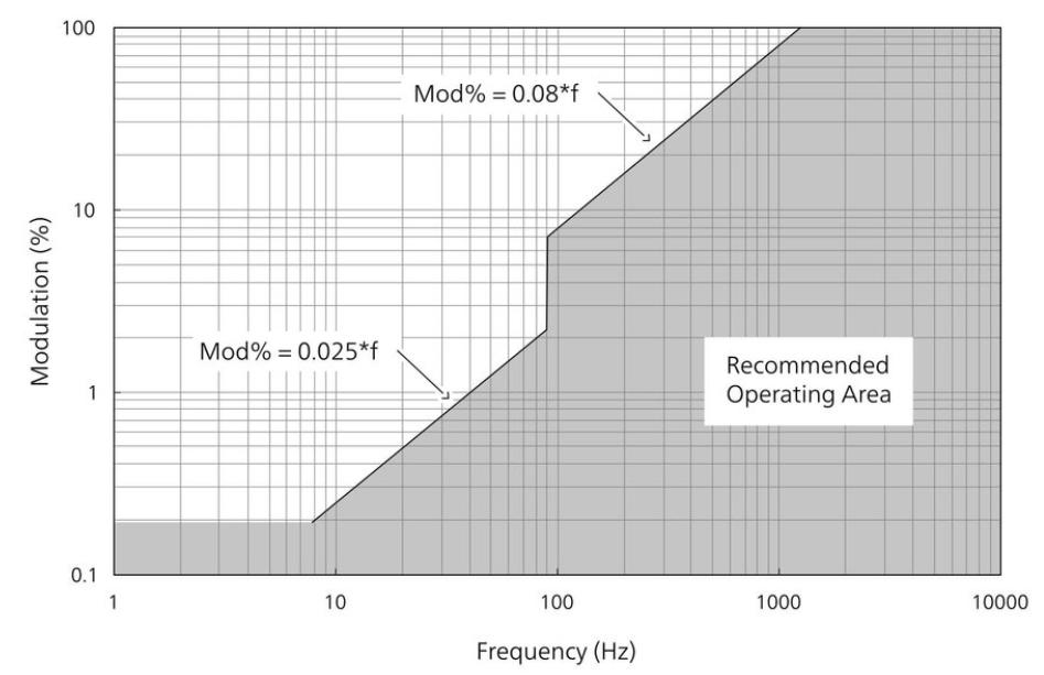 IEEE 1789 2015