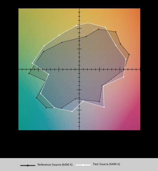 TM 30 15 Graphique vectoriel pour comparaison aires et calcul Rg