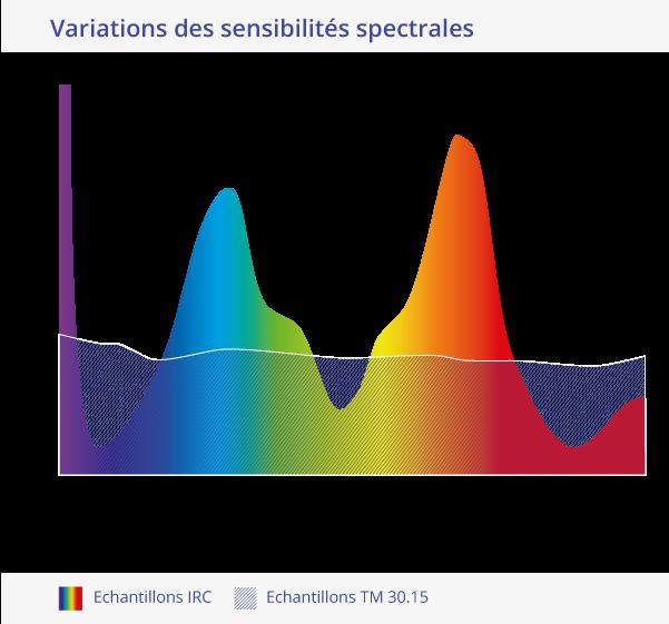 TM 30-15 Var_Sensi_Spectrales