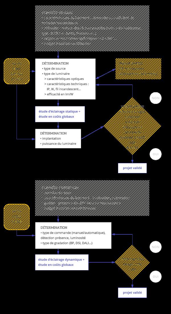 bien_eclairer-projet_eclairagisme-mode_operatoire