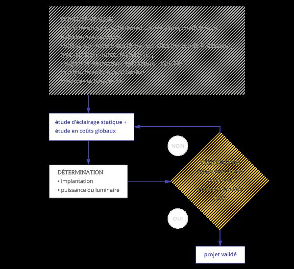 bien_eclairer-projet_eclairagisme-mode_operatoire_simple