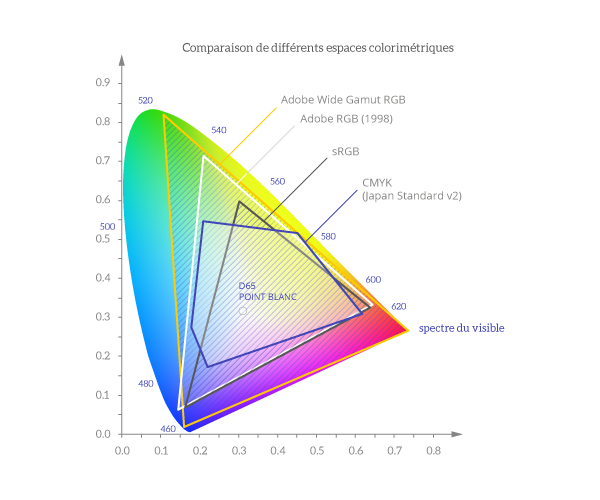 couleur-comparaison_gamut