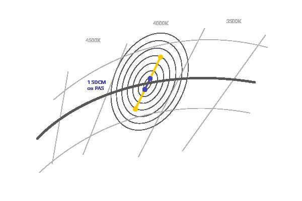 lumiere-ellipse_SDCM