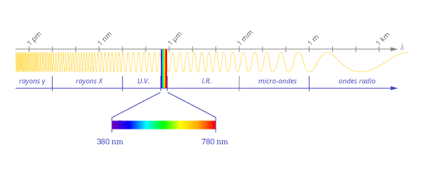lumiere-ondes