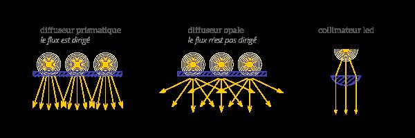 optique-exemple_diffuseur