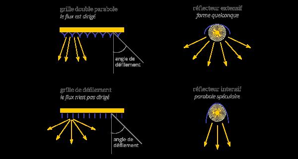 optique-reflecteurs