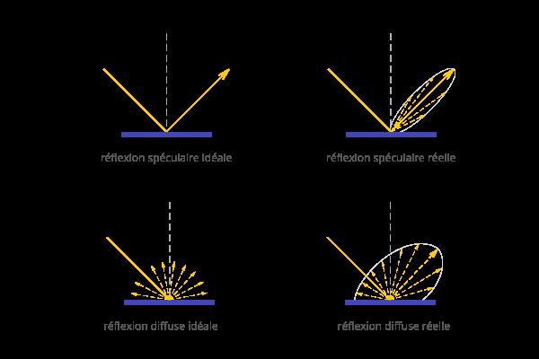 optique-specularite_diffusion