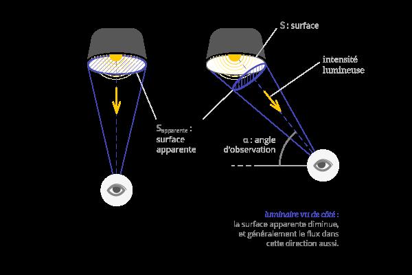 photometrie-luminance