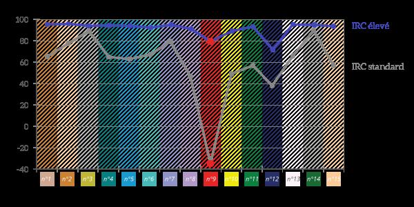 zoom-irc-standard_eleve