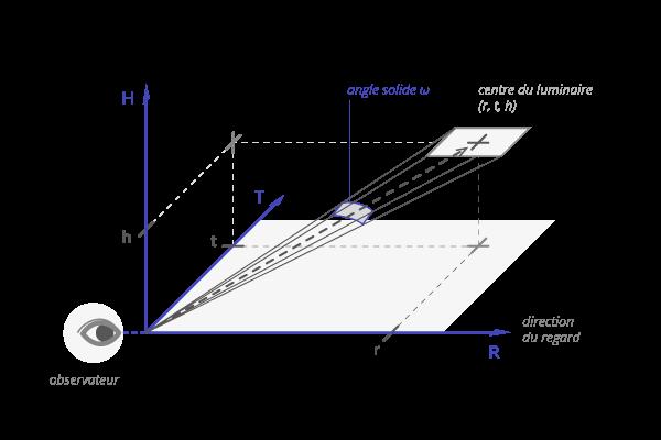 zoom-ugr-schema